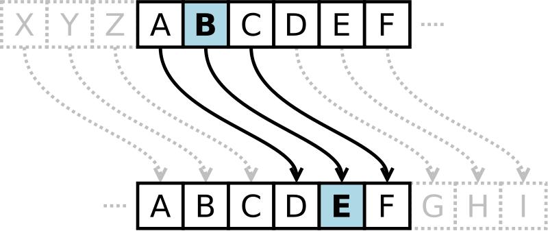 historia criptografía